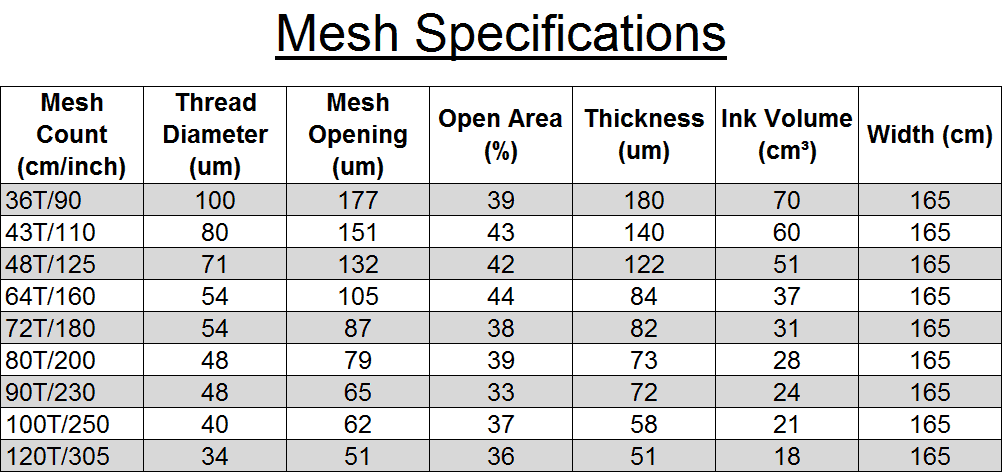 Mesh Specifications